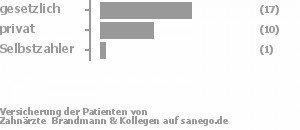 61% gesetzlich versichert,36% privat versichert,4% Selbstzahler