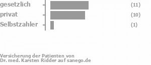 48% gesetzlich versichert,48% privat versichert,5% Selbstzahler Bild