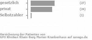 53% gesetzlich versichert,43% privat versichert,2% Selbstzahler Bild
