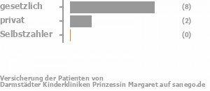 73% gesetzlich versichert,18% privat versichert,0% Selbstzahler Bild