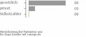 70% gesetzlich versichert,10% privat versichert,0% Selbstzahler Bild