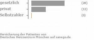 76% gesetzlich versichert,20% privat versichert,0% Selbstzahler