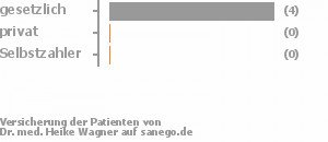 Dr Med Wagner Internistin In Krefeld Sanego
