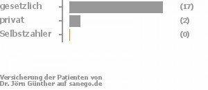85% gesetzlich versichert,10% privat versichert,0% Selbstzahler