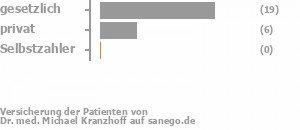 72% gesetzlich versichert,24% privat versichert,0% Selbstzahler Bild