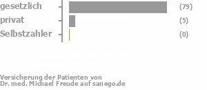 93% gesetzlich versichert,6% privat versichert,0% Selbstzahler Bild