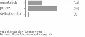 30% gesetzlich versichert,66% privat versichert,2% Selbstzahler Bild