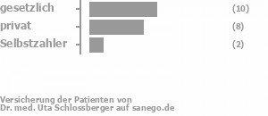 Dr Med Uta Schlossberger In 50667 Köln Fachärztin Für Haut U