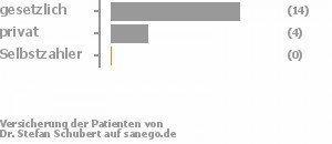 74% gesetzlich versichert,21% privat versichert,0% Selbstzahler Bild