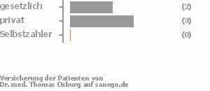 33% gesetzlich versichert,50% privat versichert,17% Selbstzahler Bild