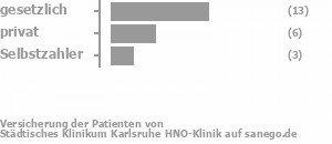 57% gesetzlich versichert,26% privat versichert,13% Selbstzahler Bild