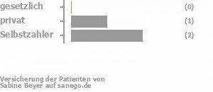 0% gesetzlich versichert,29% privat versichert,57% Selbstzahler Bild