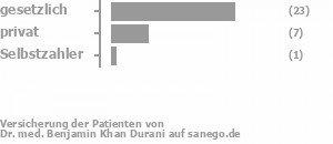73% gesetzlich versichert,20% privat versichert,3% Selbstzahler Bild