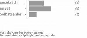 31% gesetzlich versichert,46% privat versichert,15% Selbstzahler Bild