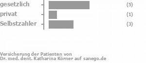 50% gesetzlich versichert,10% privat versichert,40% Selbstzahler Bild