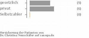 42% gesetzlich versichert,50% privat versichert,0% Selbstzahler Bild