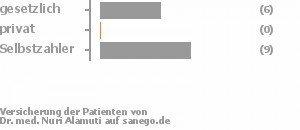 35% gesetzlich versichert,0% privat versichert,65% Selbstzahler Bild