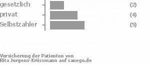 18% gesetzlich versichert,36% privat versichert,45% Selbstzahler Bild