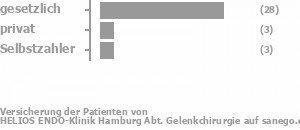 79% gesetzlich versichert,9% privat versichert,9% Selbstzahler Bild