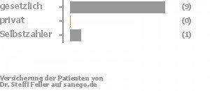 83% gesetzlich versichert,8% privat versichert,8% Selbstzahler Bild
