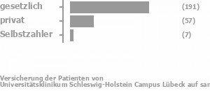 74% gesetzlich versichert,17% privat versichert,2% Selbstzahler Bild