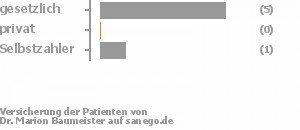 83% gesetzlich versichert,0% privat versichert,17% Selbstzahler Bild