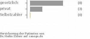 67% gesetzlich versichert,25% privat versichert,0% Selbstzahler Bild