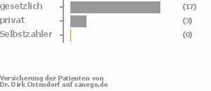 77% gesetzlich versichert,14% privat versichert,0% Selbstzahler Bild