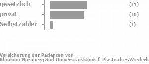 44% gesetzlich versichert,50% privat versichert,0% Selbstzahler Bild