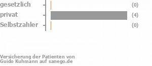 0% gesetzlich versichert,83% privat versichert,0% Selbstzahler Bild