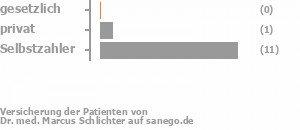 0% gesetzlich versichert,8% privat versichert,85% Selbstzahler Bild