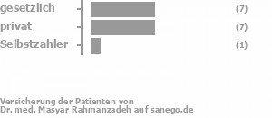 40% gesetzlich versichert,47% privat versichert,7% Selbstzahler Bild