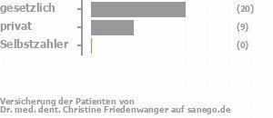 61% gesetzlich versichert,32% privat versichert,0% Selbstzahler Bild