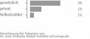 64% gesetzlich versichert,27% privat versichert,9% Selbstzahler Bild
