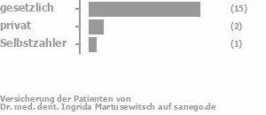 88% gesetzlich versichert,6% privat versichert,6% Selbstzahler Bild