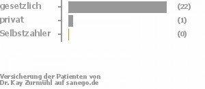 85% gesetzlich versichert,4% privat versichert,0% Selbstzahler Bild