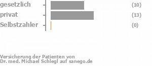 43% gesetzlich versichert,57% privat versichert,0% Selbstzahler Bild