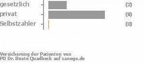 22% gesetzlich versichert,78% privat versichert,0% Selbstzahler Bild