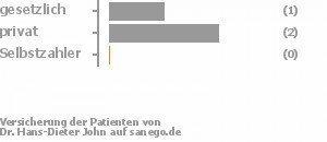 40% gesetzlich versichert,40% privat versichert,0% Selbstzahler Bild