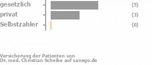 57% gesetzlich versichert,43% privat versichert,0% Selbstzahler Bild