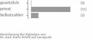 0% gesetzlich versichert,79% privat versichert,14% Selbstzahler Bild