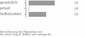 60% gesetzlich versichert,0% privat versichert,40% Selbstzahler Bild