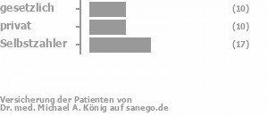 16% gesetzlich versichert,32% privat versichert,53% Selbstzahler Bild