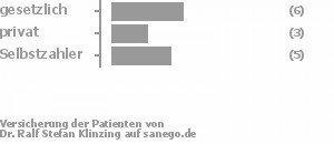 43% gesetzlich versichert,21% privat versichert,36% Selbstzahler Bild