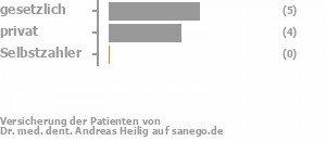 42% gesetzlich versichert,42% privat versichert,0% Selbstzahler Bild
