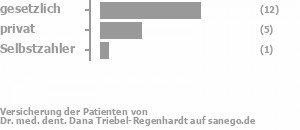 67% gesetzlich versichert,28% privat versichert,6% Selbstzahler Bild