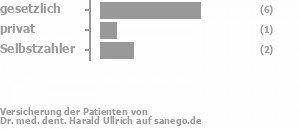 63% gesetzlich versichert,13% privat versichert,25% Selbstzahler Bild
