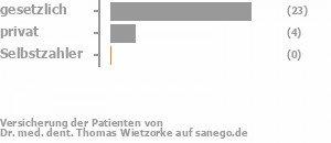 81% gesetzlich versichert,15% privat versichert,0% Selbstzahler Bild