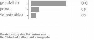 74% gesetzlich versichert,16% privat versichert,11% Selbstzahler Bild