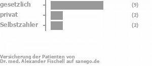 69% gesetzlich versichert,15% privat versichert,15% Selbstzahler Bild